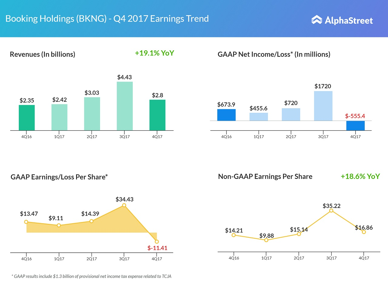 Bookings holdings bkng q4 2017 earnings snapshot alphastreet bookings holdings q4 2017 earnings buycottarizona Choice Image