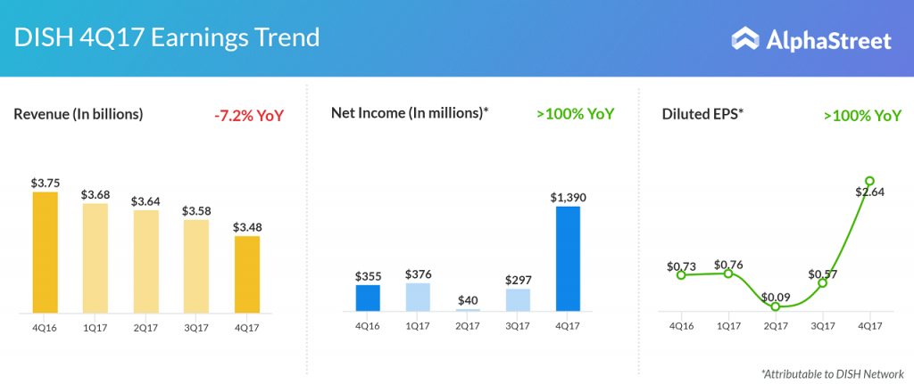 DISH revenue, EPS, subscriber chart