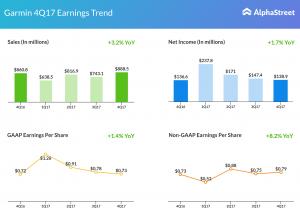 Garmin earnings 4Q17