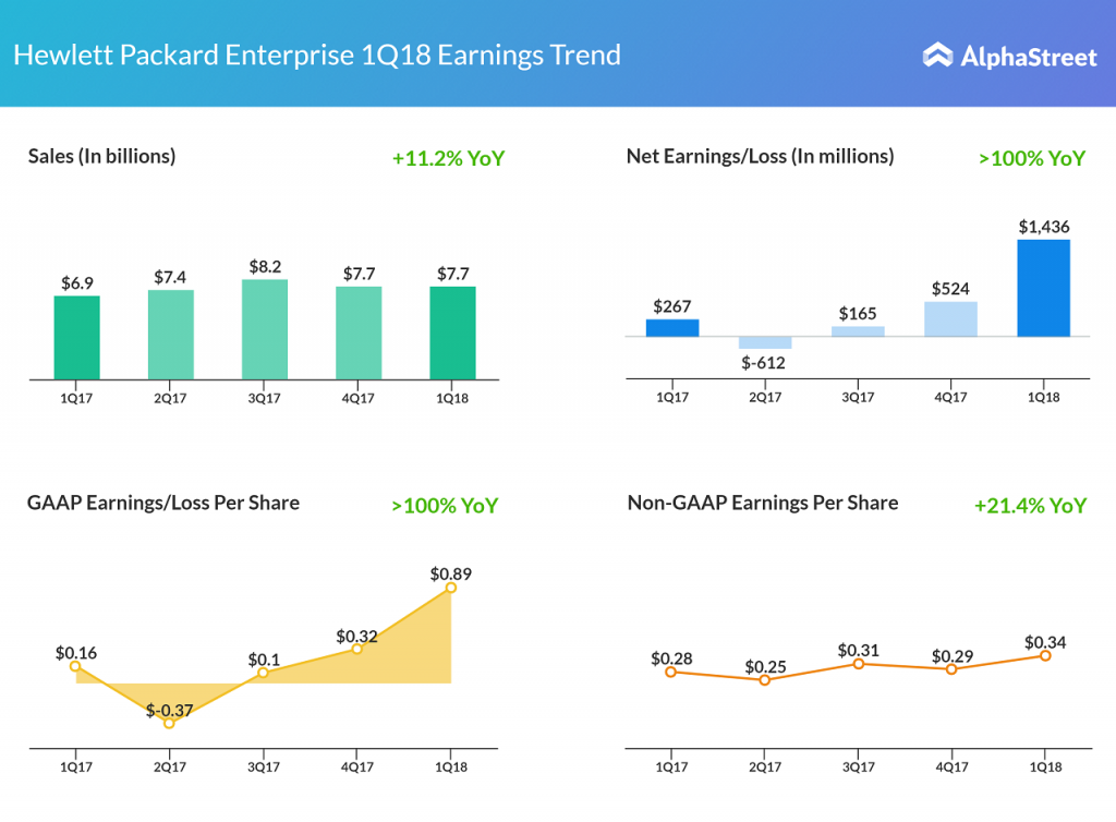Hewlett Packard Enterprise Q1 2018 financials