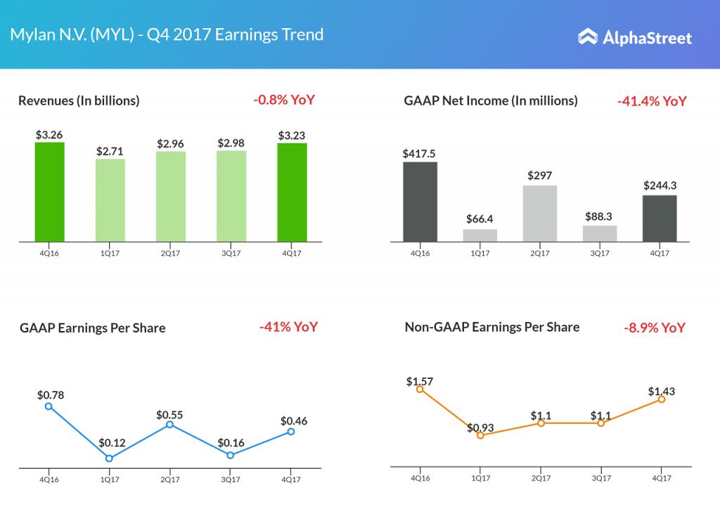 Mylan N.V. earnings