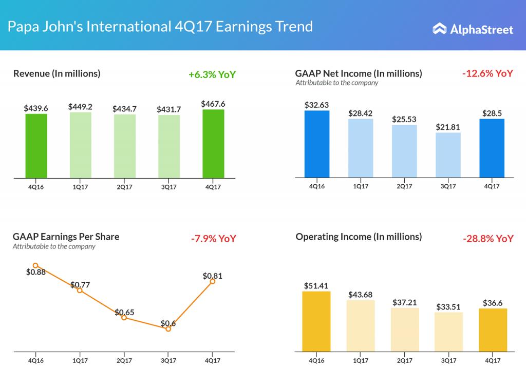 Papa John Fourth Quarter 2017 Earnings Report