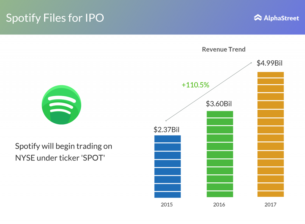 music streaming app spotify files for ipo