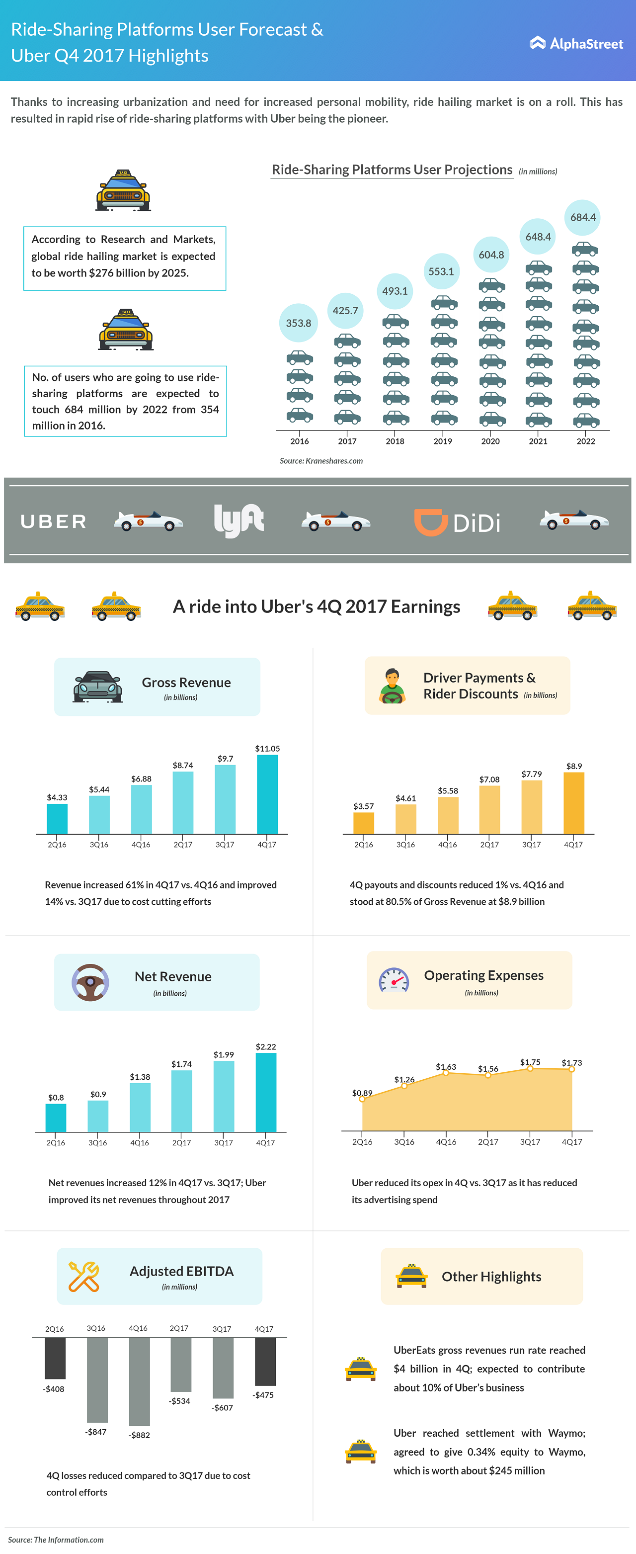 Ride sharing users expected to reach 684.4 million by 2022