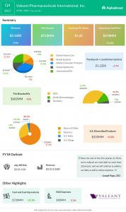 Valeant Pharmaceuticals International earnings