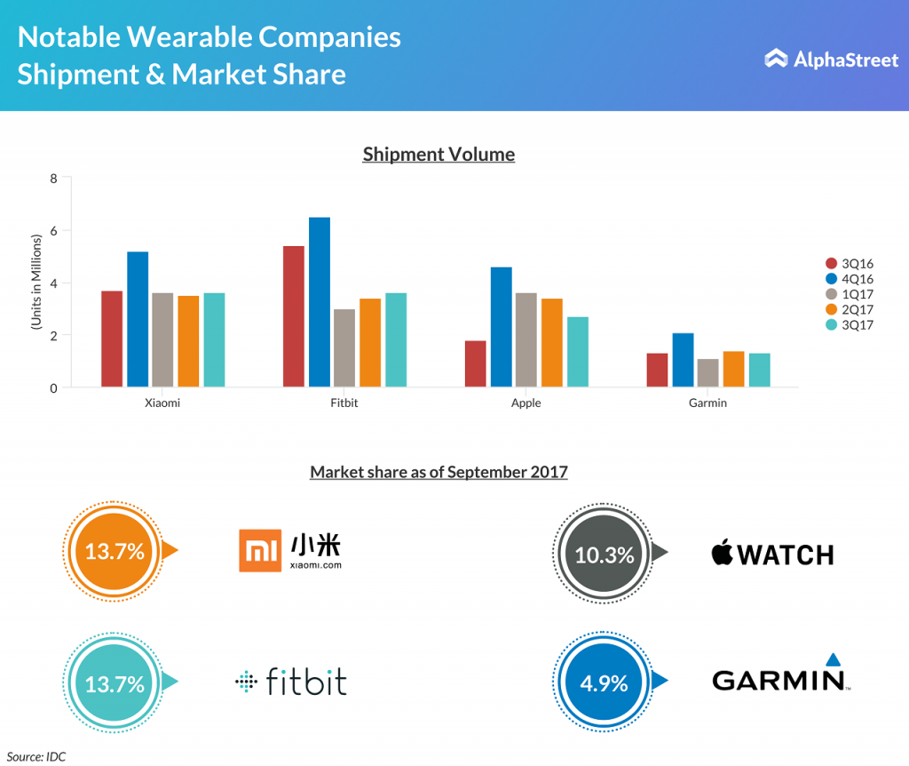 Smartwatches and basic wristbands global shipment