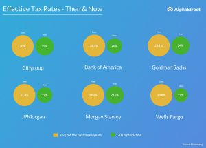 Effective tax rates of US Banks