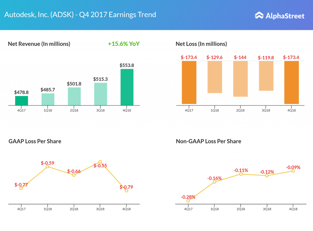 Autodesk earnings Q4 2017