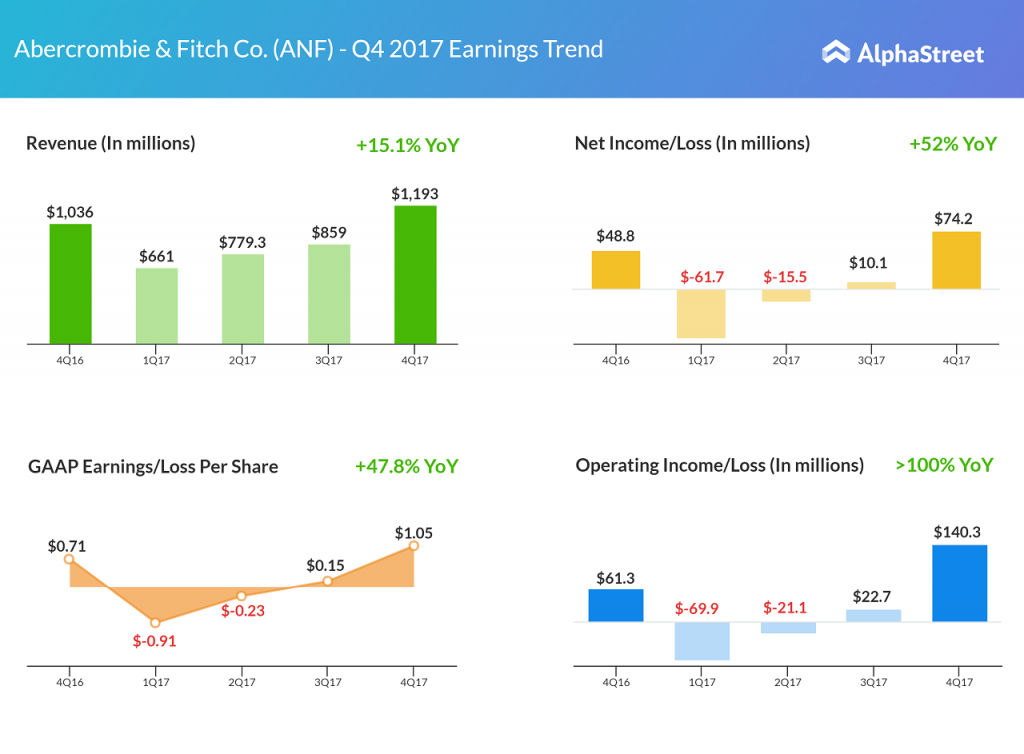 ANF - Abercrombie & Fitch earnings results