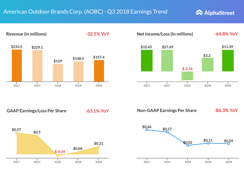 American Outdoor Brands Q3 2018 earnings results