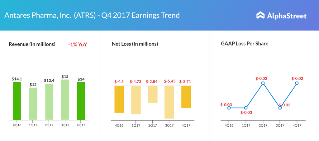 Antares earnings