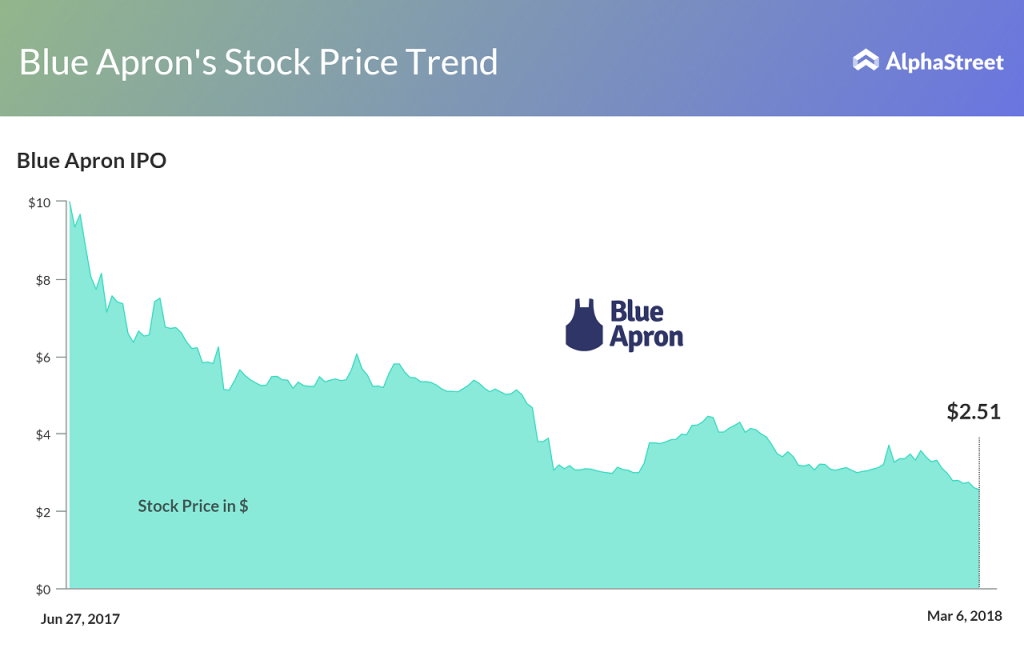 Blue Apron stock price trend since IPO