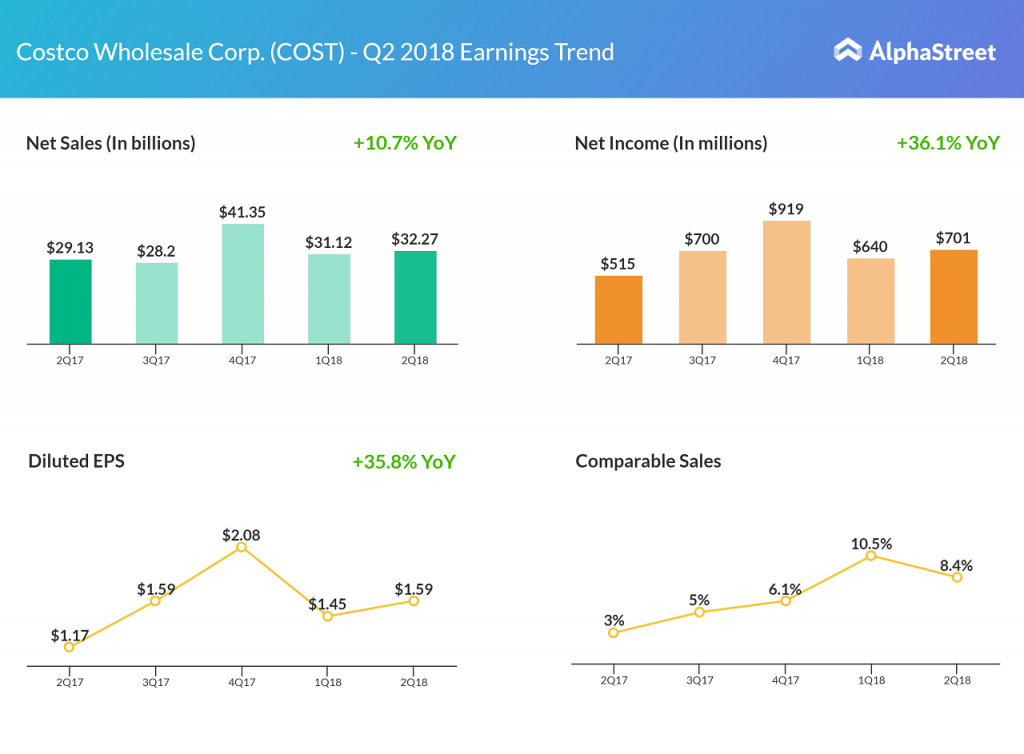 Costco Wholesale Q2 2018 earnings results