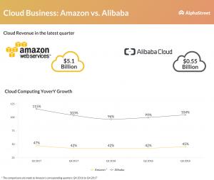 Amazon vs Alibaba cloud revenue growth