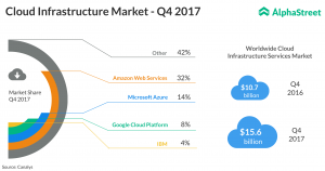 Cloud Computing Infrastructure in Q4