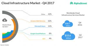 Cloud Computing Infrastructure in Q4
