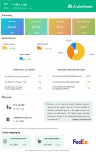 FedEx Corp. (FDX) third-quarter 2018 results