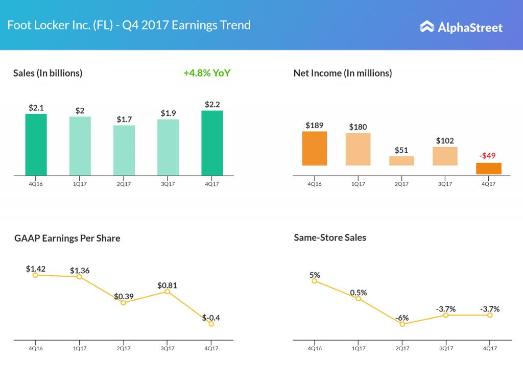 Foot Locker Q4 2017 earnings results