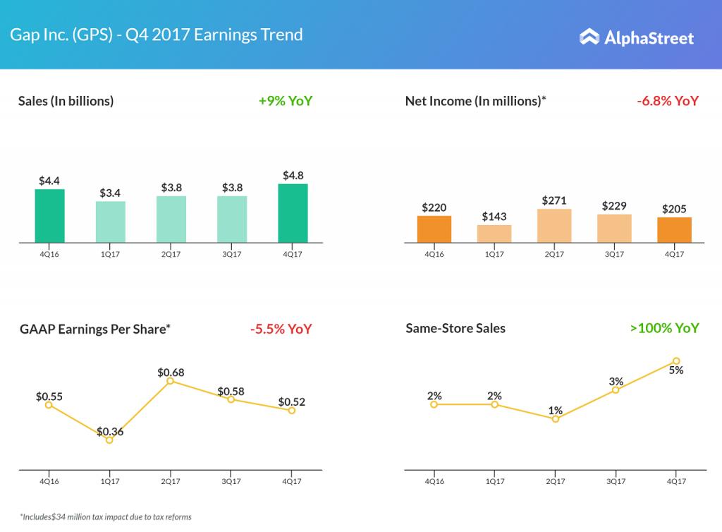 Gap Inc. fourth quarter 2017 earnings