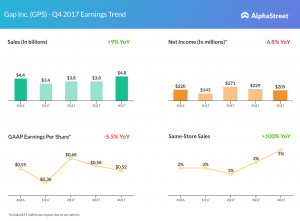 Gap fourth quarter 2017 earnings