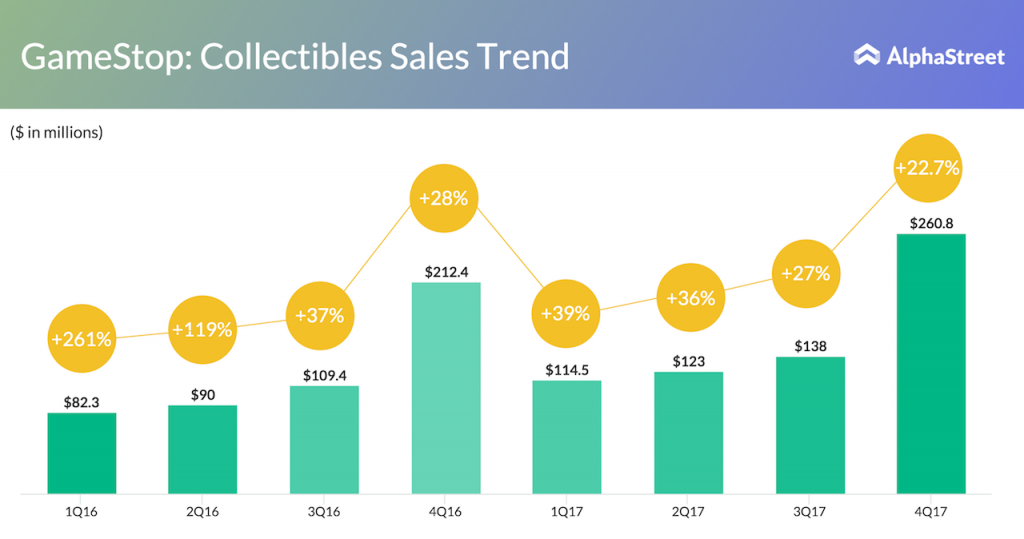 GameStop revenue from Collectibles business