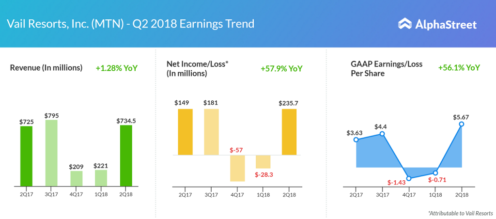 Vail Resorts earnings