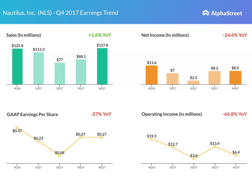 Nautilus Fourth Quarter 2017 Earnings