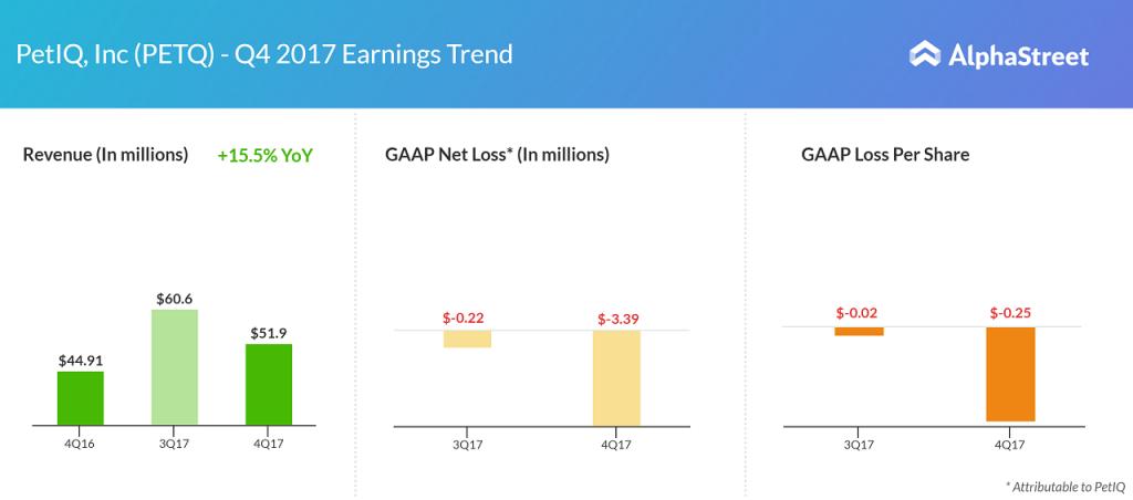 Petiq earnings