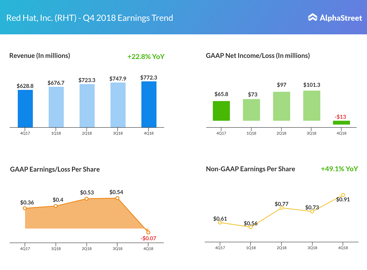 Red Hat's Q4 revenue jumps 23%