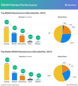 Micron's DRAM revenue grew 58.8% in 4Q17