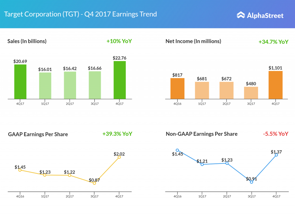 Target Q4 2017 earnings results