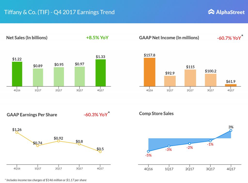 Tiffany fourth quarter earnings