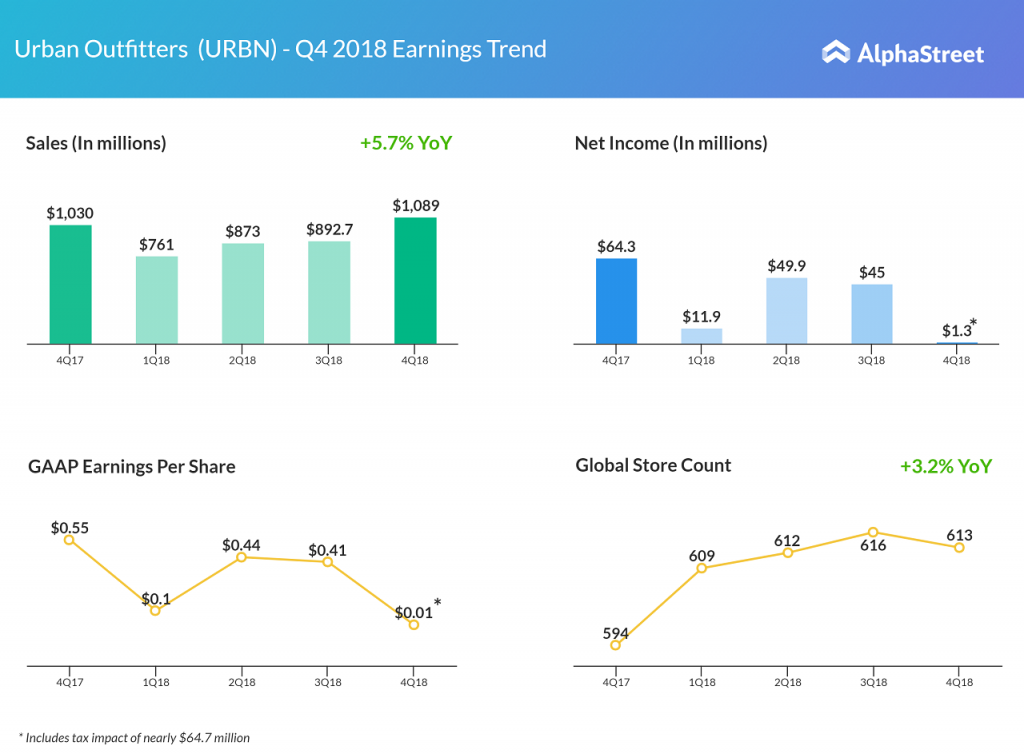 Urban Outfitters Q4 2018 earnings results