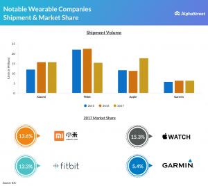 Wearable companies shipment and market share