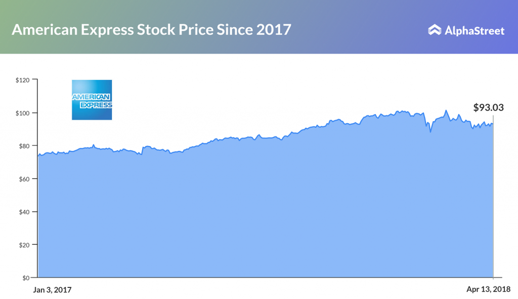 American Express Stock Price Trend