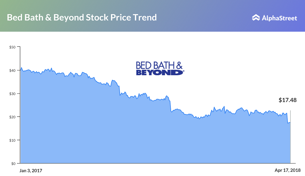 Here Is Another Blow For Bed Bath Amp Beyond Alphastreet
