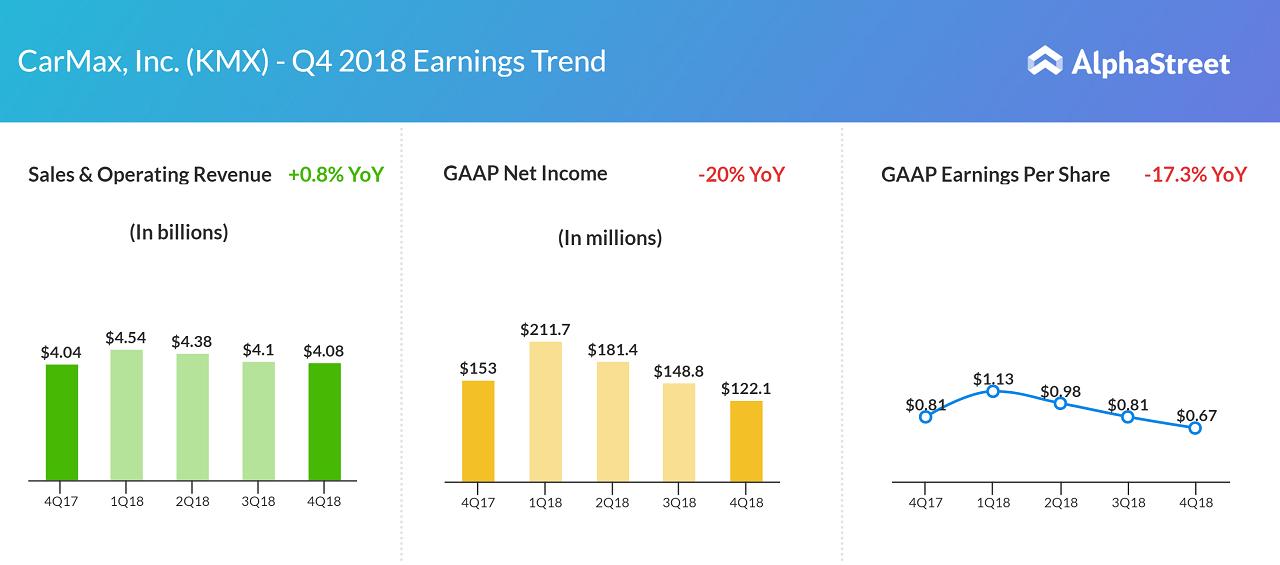 CarMax earnings