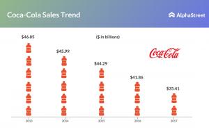 Coca-Cola Sales Trend