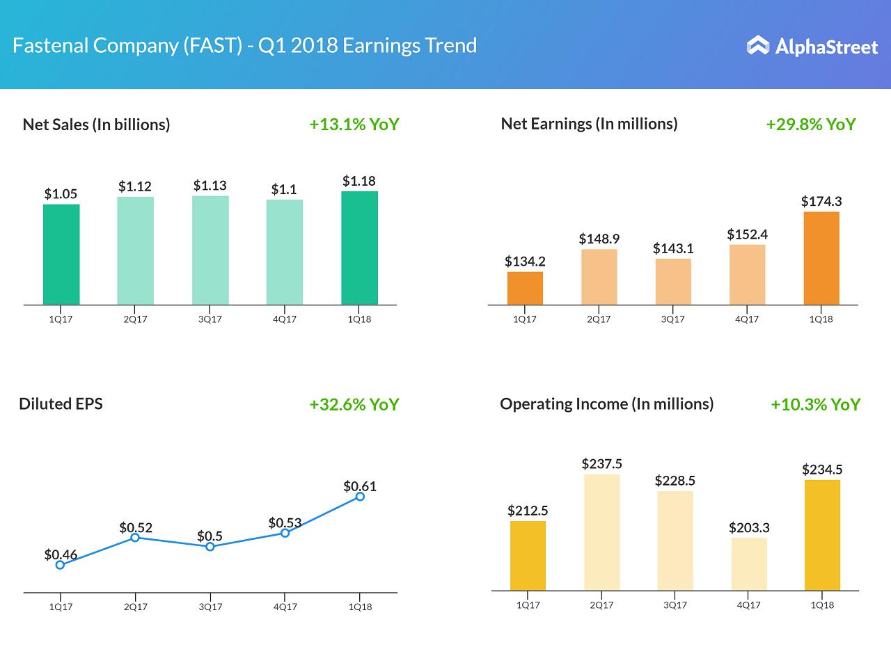 Fastenal earnings results