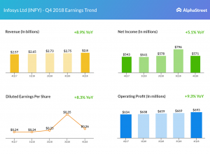 Infosys earnings graphic