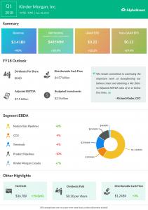 Kinder Morgan earnings infographic