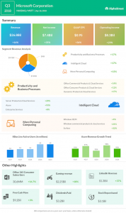 Microsoft Q3 2018 Earnings Infograph