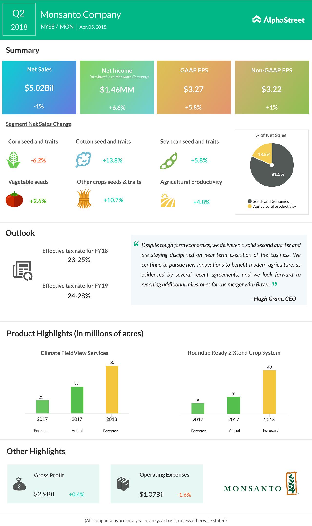 Monsanto earnings infographic