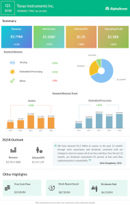 Texas Instruments Q1 2018 Earnings Infograph