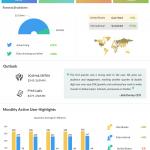 Twitter Q1 2018 Earnings Infographic