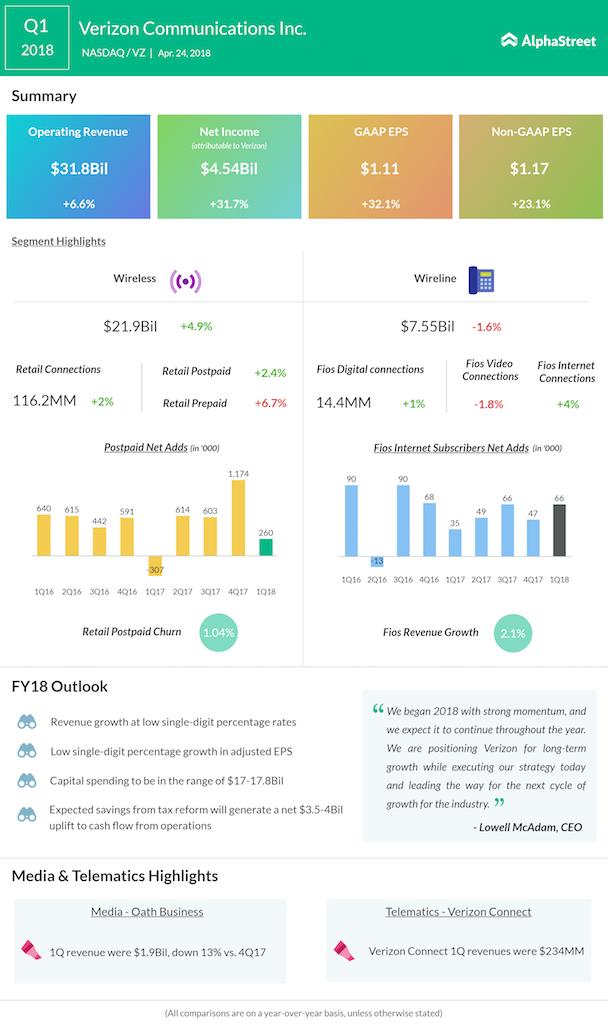 Verizon Q1 2018 Earnings