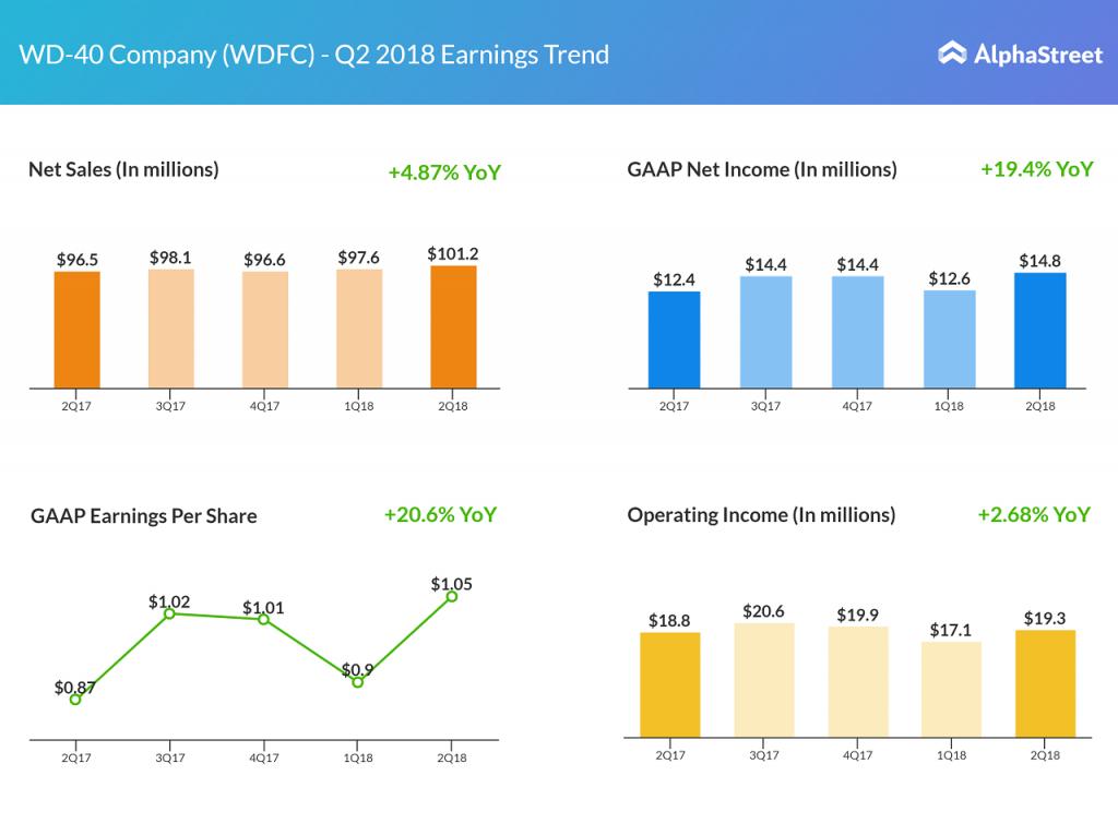 WDFC earnings
