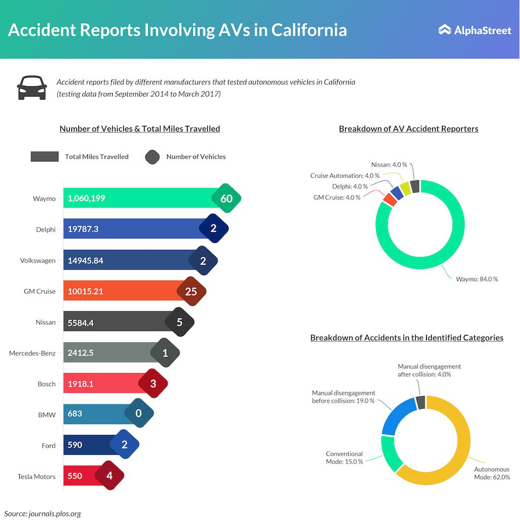 Accident reports involving autonomous vehicles (AVs) in California