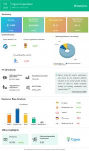 Cigna Earnings Infographic