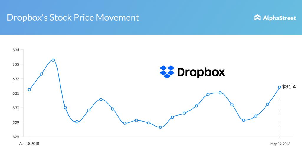 Dropbox Stock Price Performance